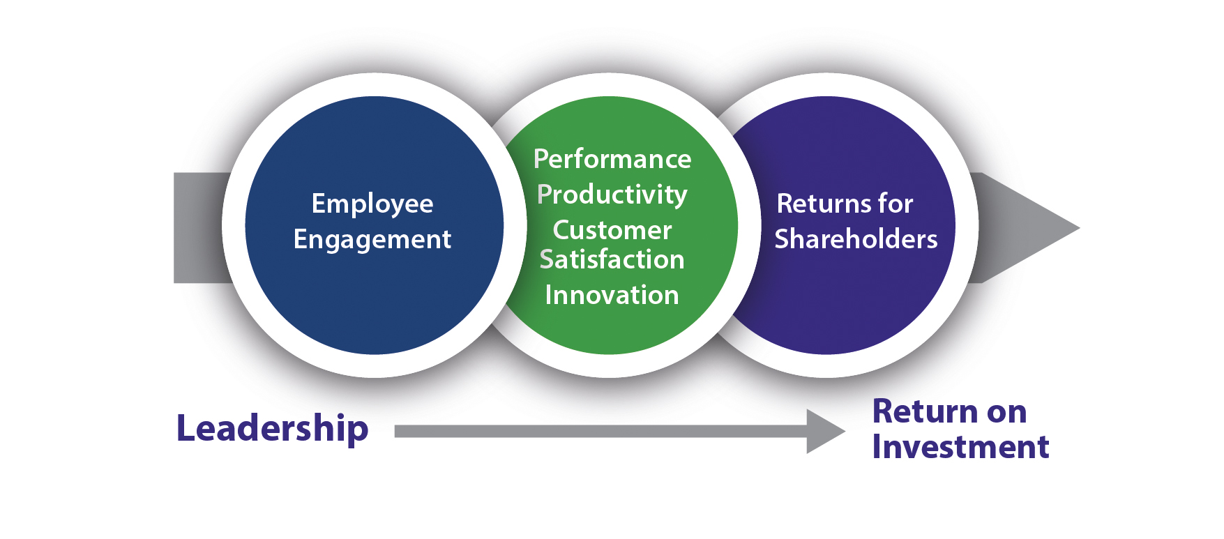 Leadership arrow to Return on Investment. Circle 1 - Employee Engagement. Circle 2 - Performance productivity. Circle 3 - Customer satisfaction. Innovation. Returns for shareholders
