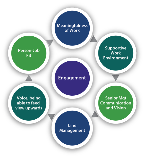 Meainingfulness of work, supportie work environment, senior management communication & vision, line management, c=voice - being able to feed view upwards, person - job fit = engagement